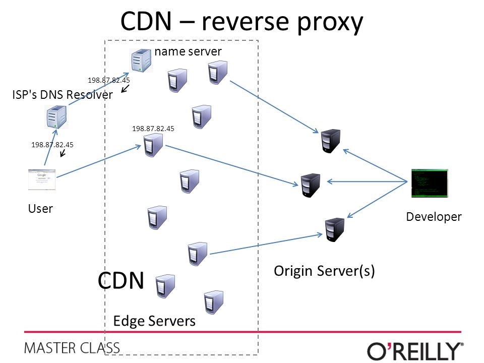 CDN – reverse proxy CDN Origin Server(s) Edge Servers name server