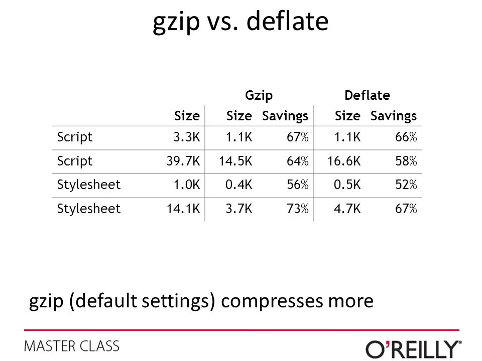 gzip vs. deflate gzip (default settings) compresses more Gzip Deflate