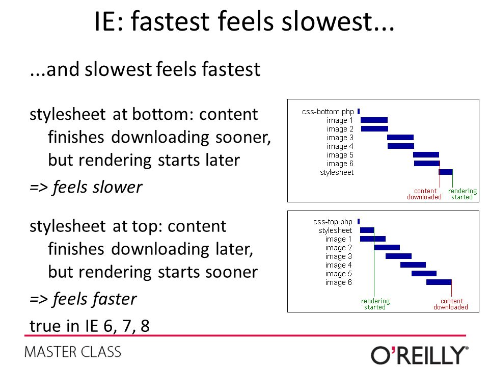 IE: fastest feels slowest...
