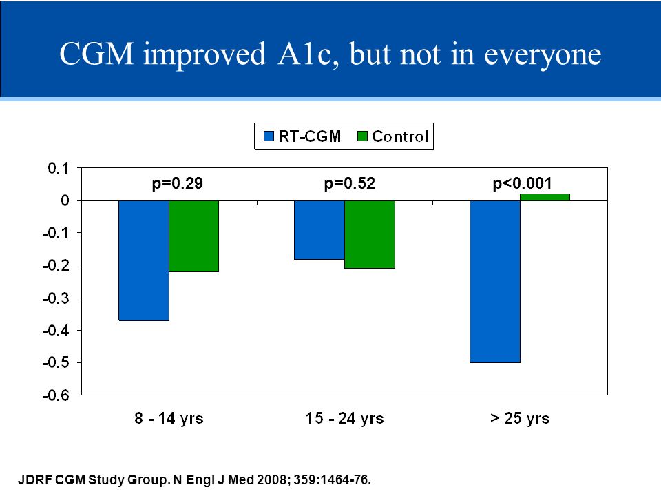 CGM improved A1c, but not in everyone