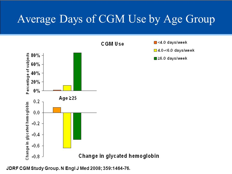 Average Days of CGM Use by Age Group