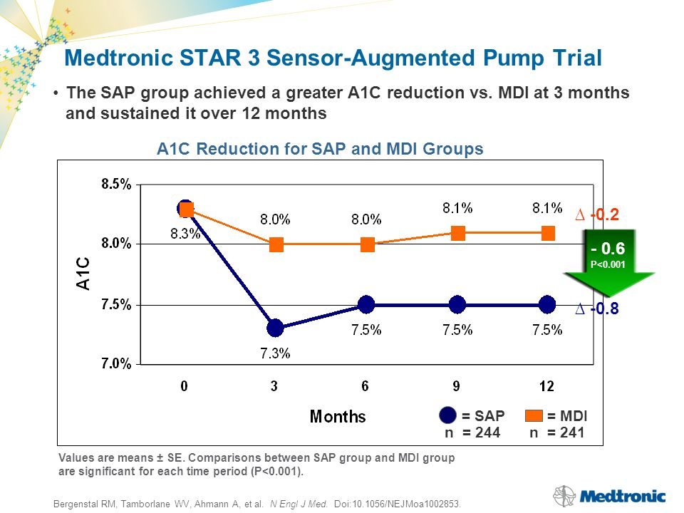 Medtronic STAR 3 Sensor-Augmented Pump Trial