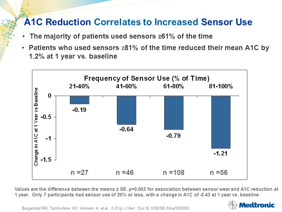 A1C Reduction Correlates to Increased Sensor Use