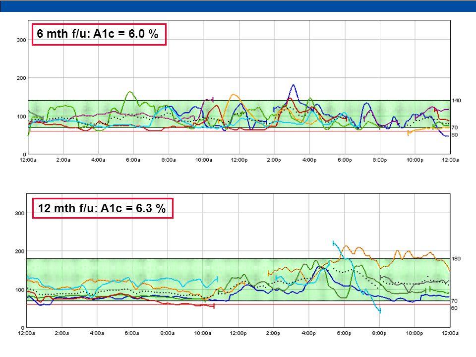6 wk f/u 6 mth f/u: A1c = 6.0 % typical tracing 12 mth f/u: A1c = 6.3 %