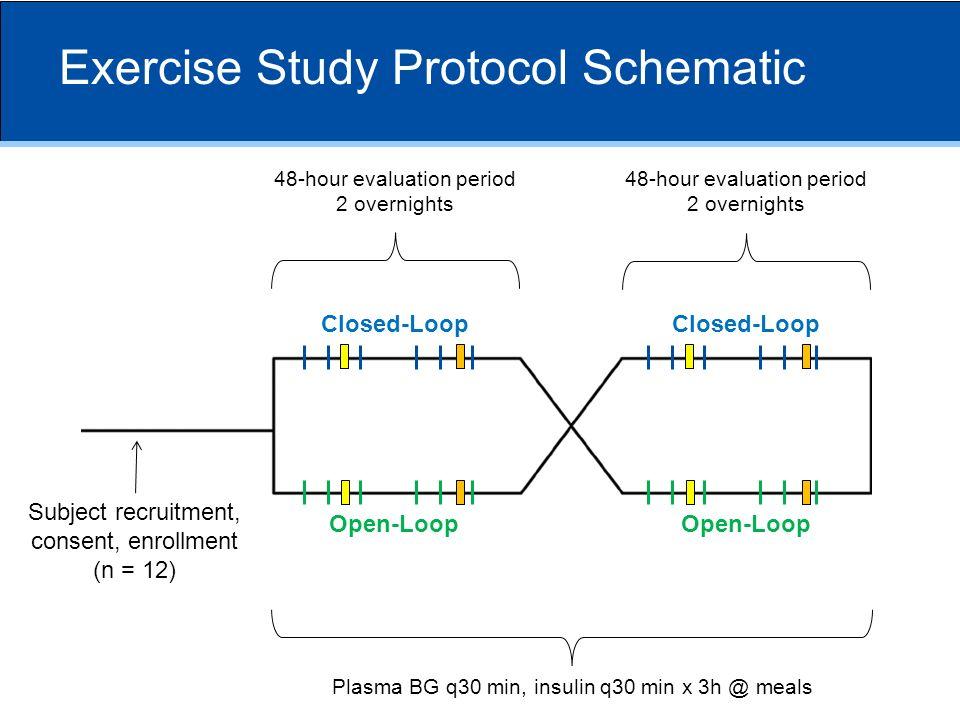 Exercise Study Protocol Schematic