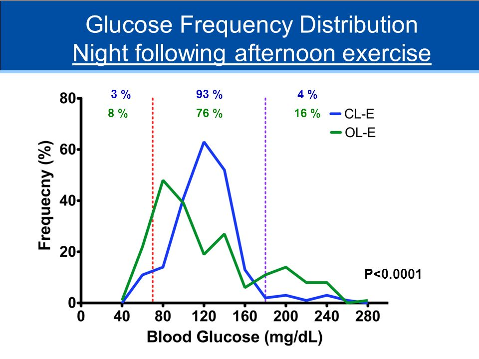 Glucose Frequency Distribution Night following afternoon exercise