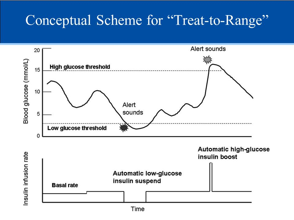 Conceptual Scheme for Treat-to-Range