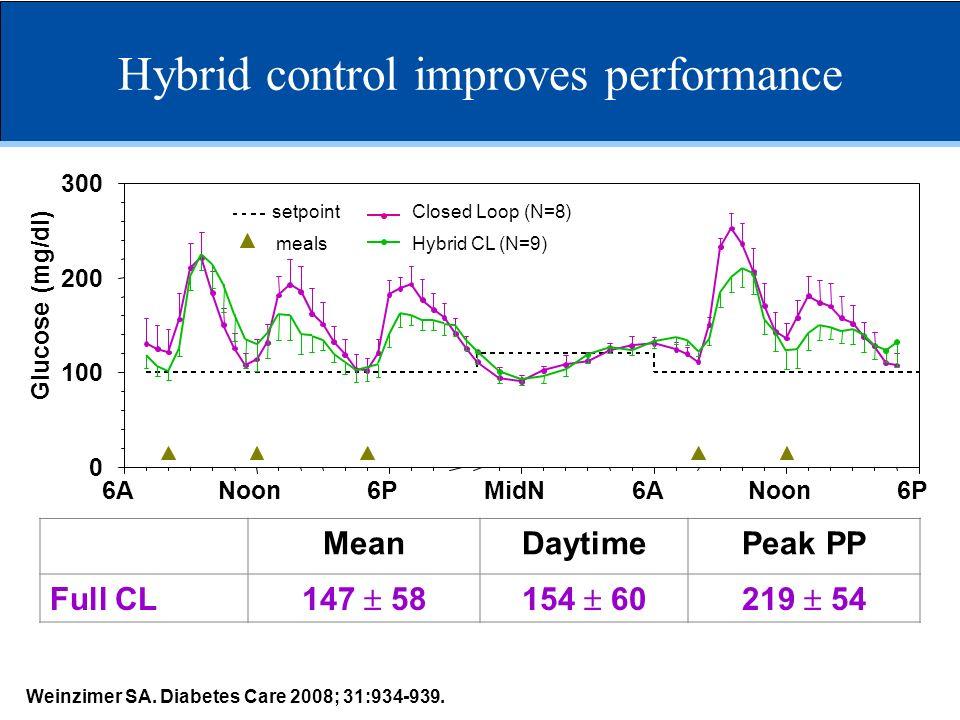 Hybrid control improves performance