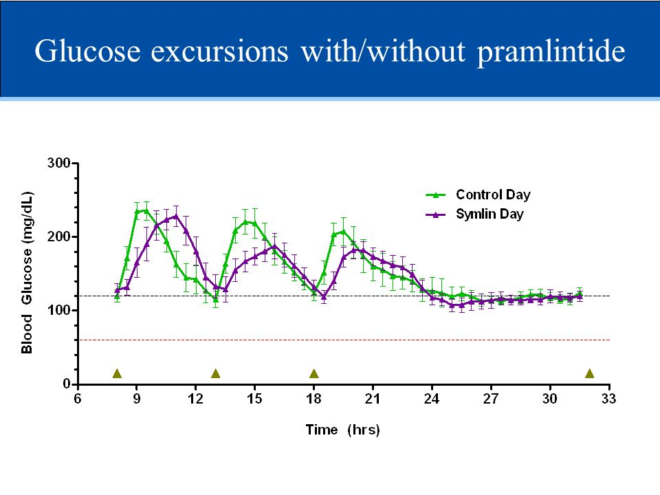 Glucose excursions with/without pramlintide