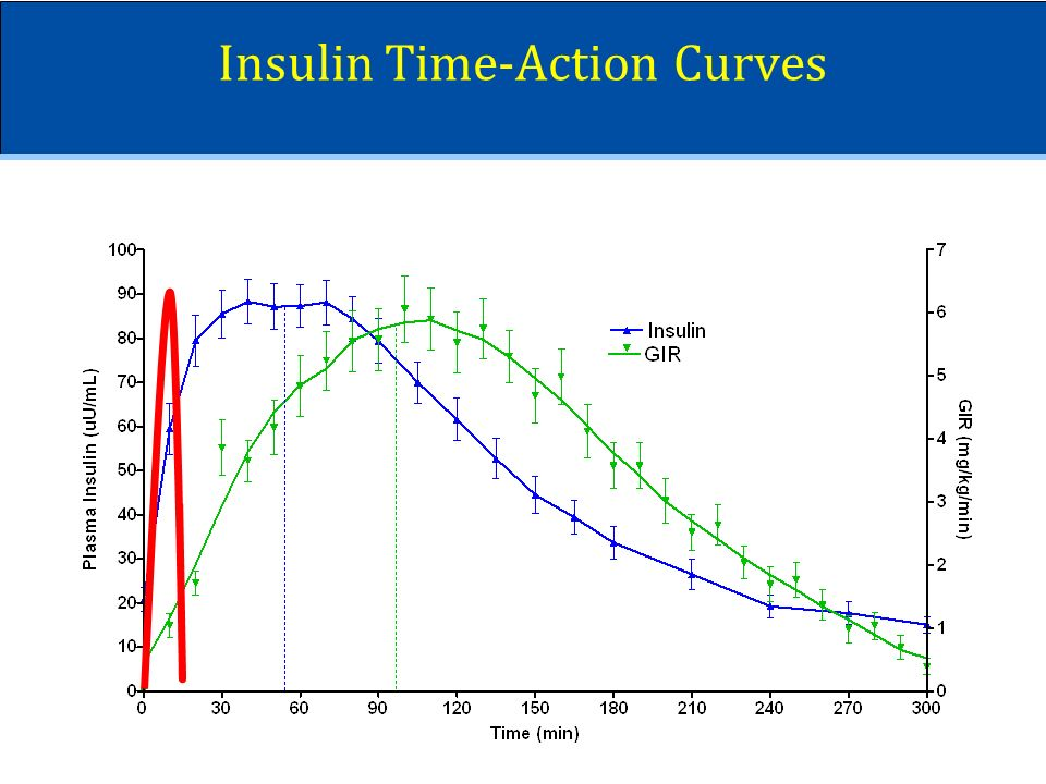 Insulin Time-Action Curves