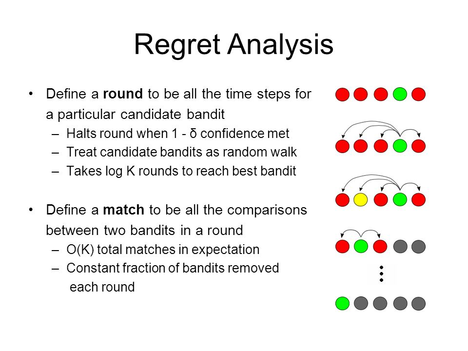 Regret Analysis Define a round to be all the time steps for