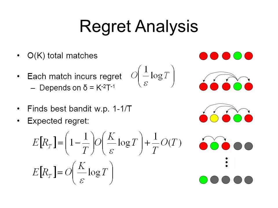 Regret Analysis O(K) total matches Each match incurs regret