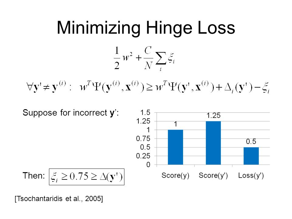 Minimizing Hinge Loss Suppose for incorrect y': Then: