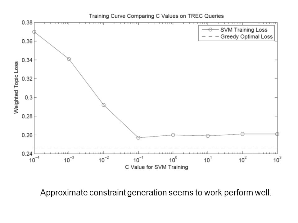 Approximate constraint generation seems to work perform well.