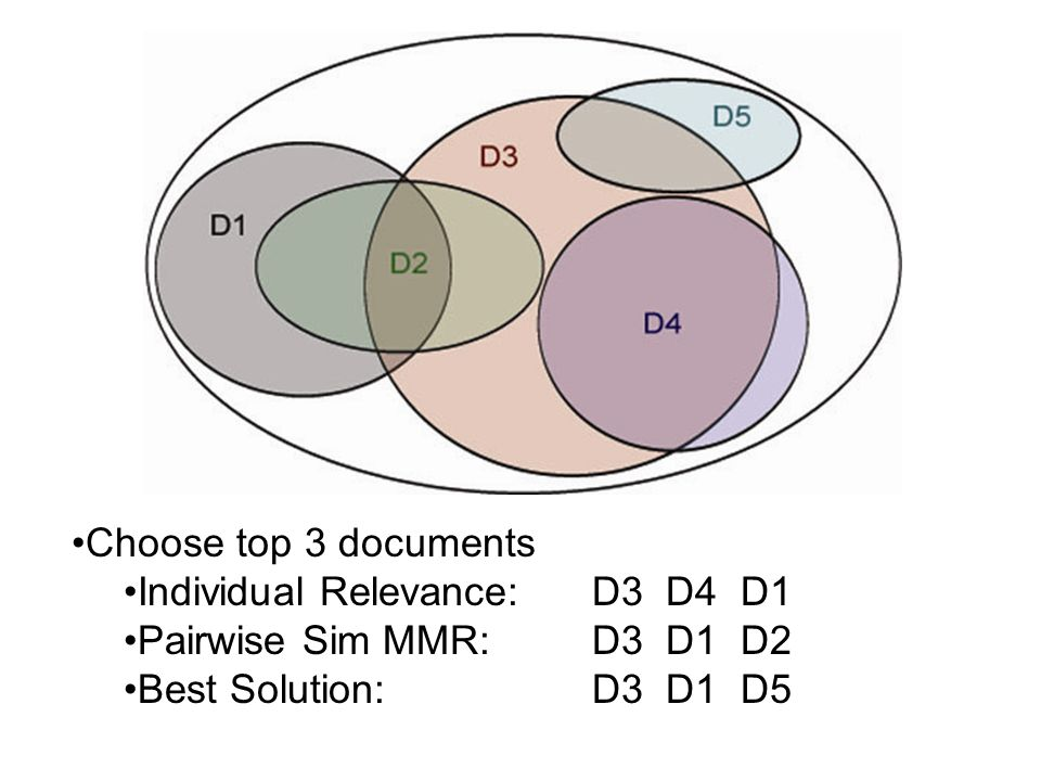Choose top 3 documents Individual Relevance: D3 D4 D1.