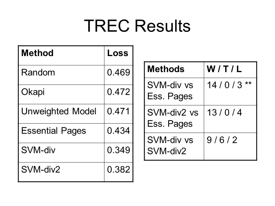 TREC Results Method Loss Random 0.469 Okapi 0.472 Unweighted Model