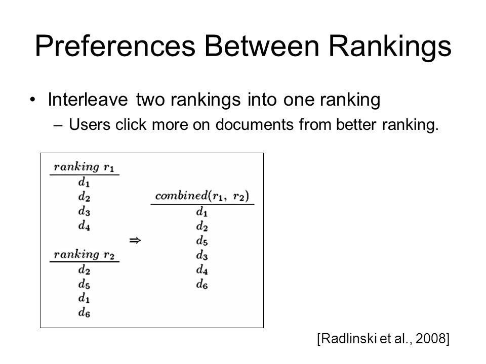 Preferences Between Rankings