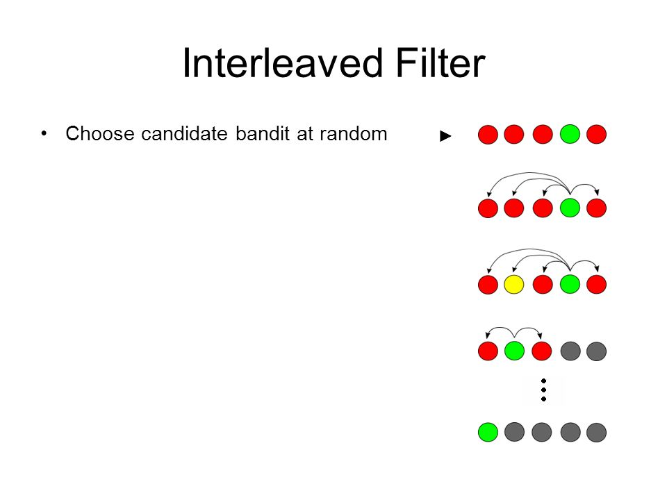 Interleaved Filter Choose candidate bandit at random ►