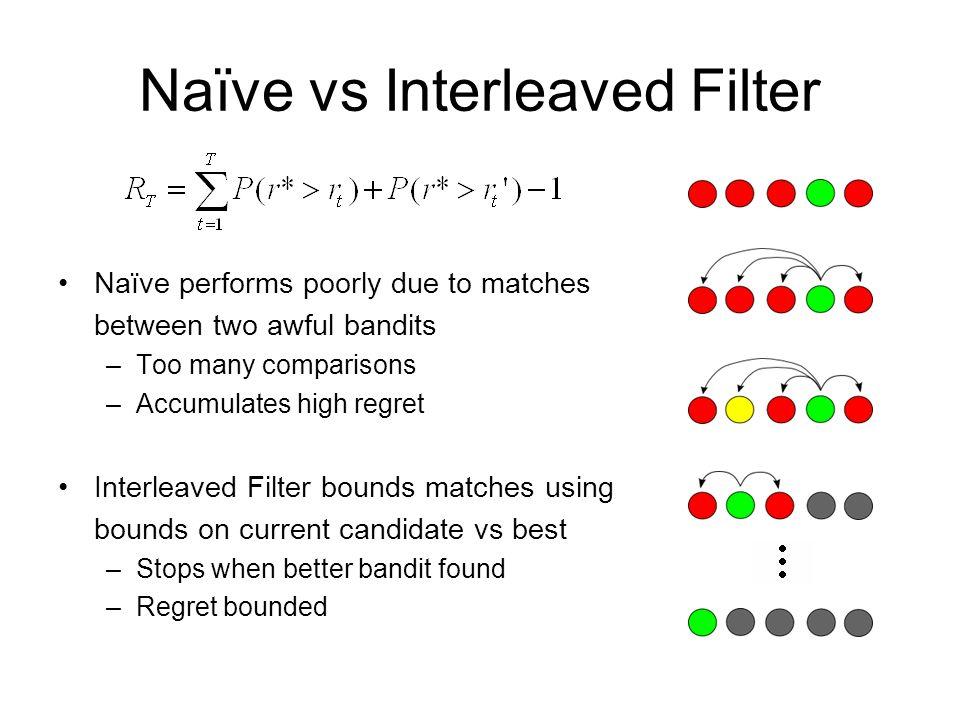 Naïve vs Interleaved Filter