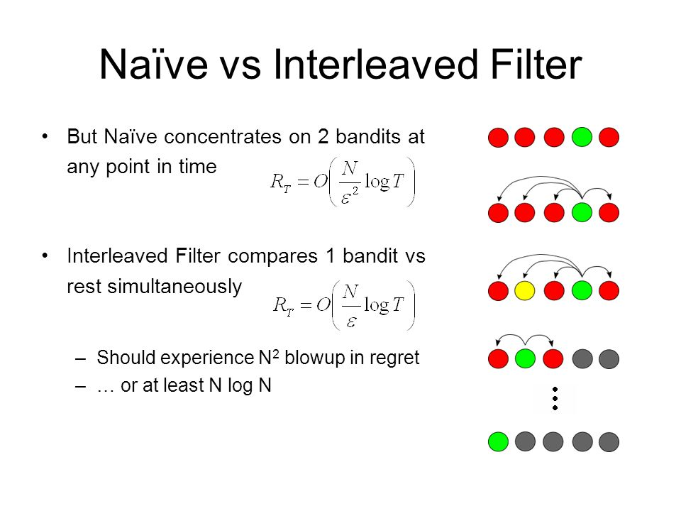 Naïve vs Interleaved Filter