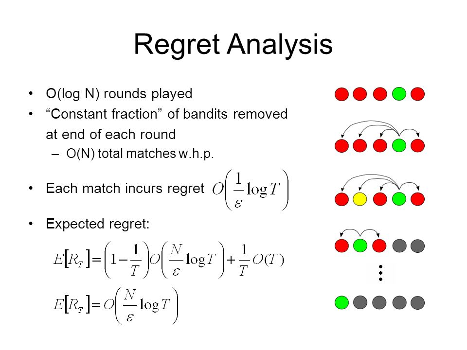 Regret Analysis O(log N) rounds played
