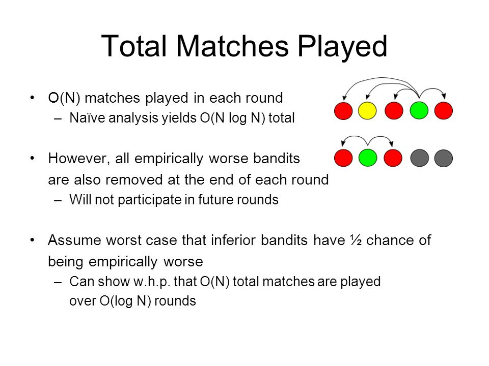 Total Matches Played O(N) matches played in each round