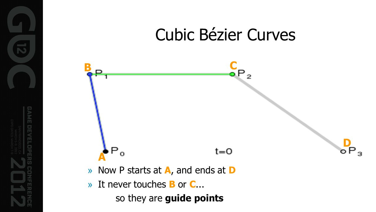 Cubic Bézier Curves C B D A Now P starts at A, and ends at D