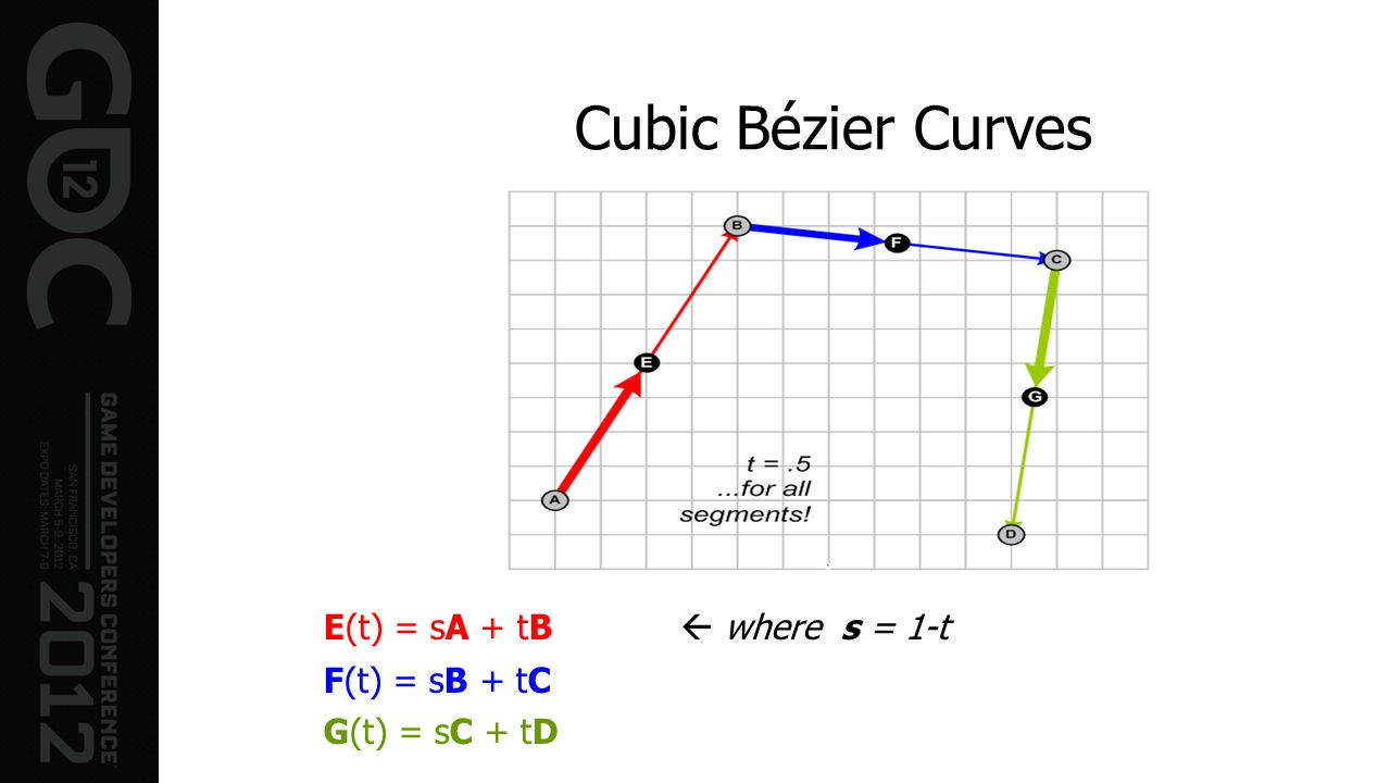 Cubic Bézier Curves E(t) = sA + tB  where s = 1-t F(t) = sB + tC