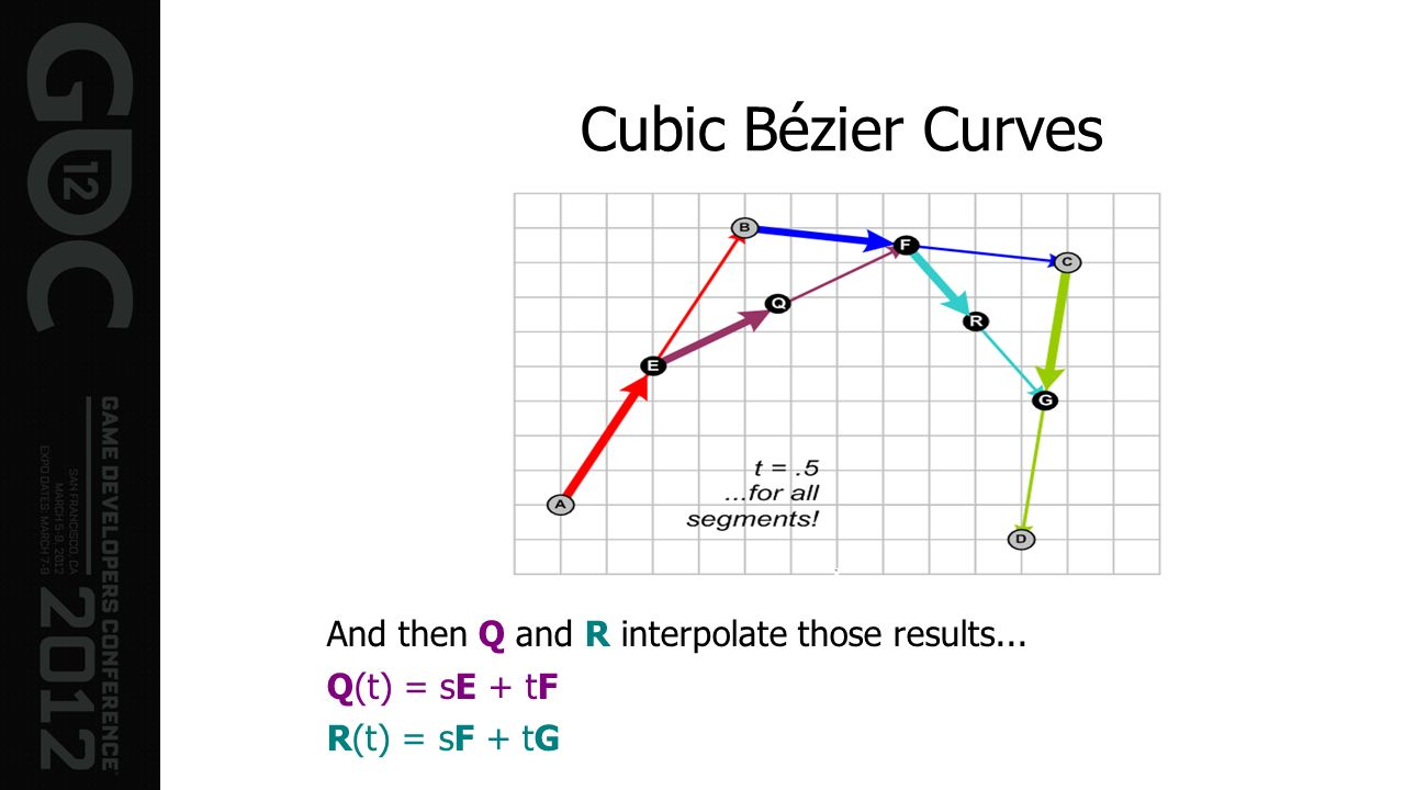 Cubic Bézier Curves And then Q and R interpolate those results...