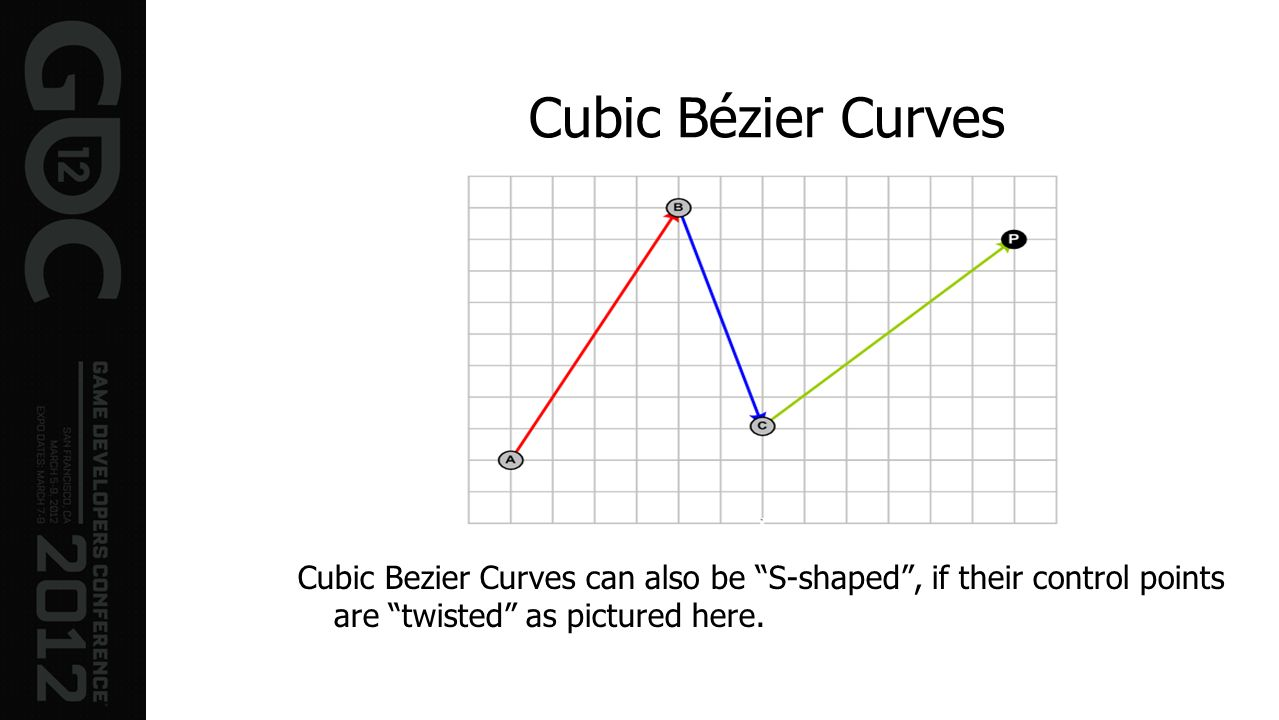 Cubic Bézier Curves Cubic Bezier Curves can also be S-shaped , if their control points are twisted as pictured here.
