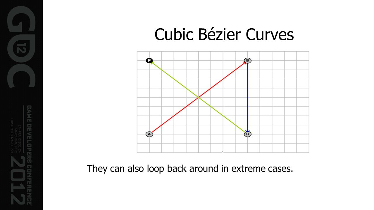 Cubic Bézier Curves They can also loop back around in extreme cases.