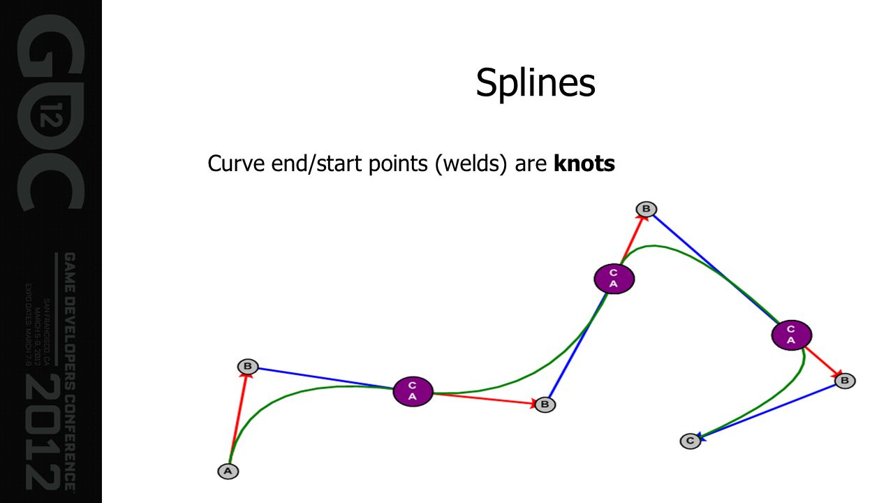 Splines Curve end/start points (welds) are knots
