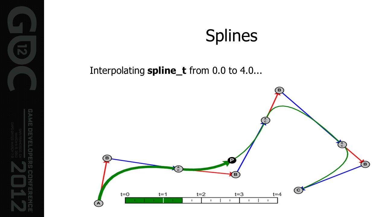 Splines Interpolating spline_t from 0.0 to 4.0...