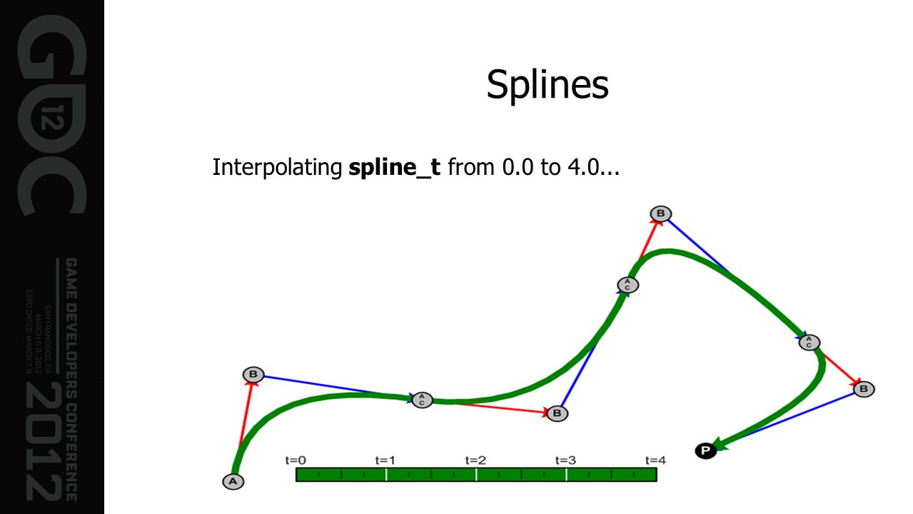 Splines Interpolating spline_t from 0.0 to