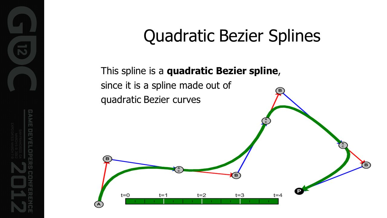 Quadratic Bezier Splines