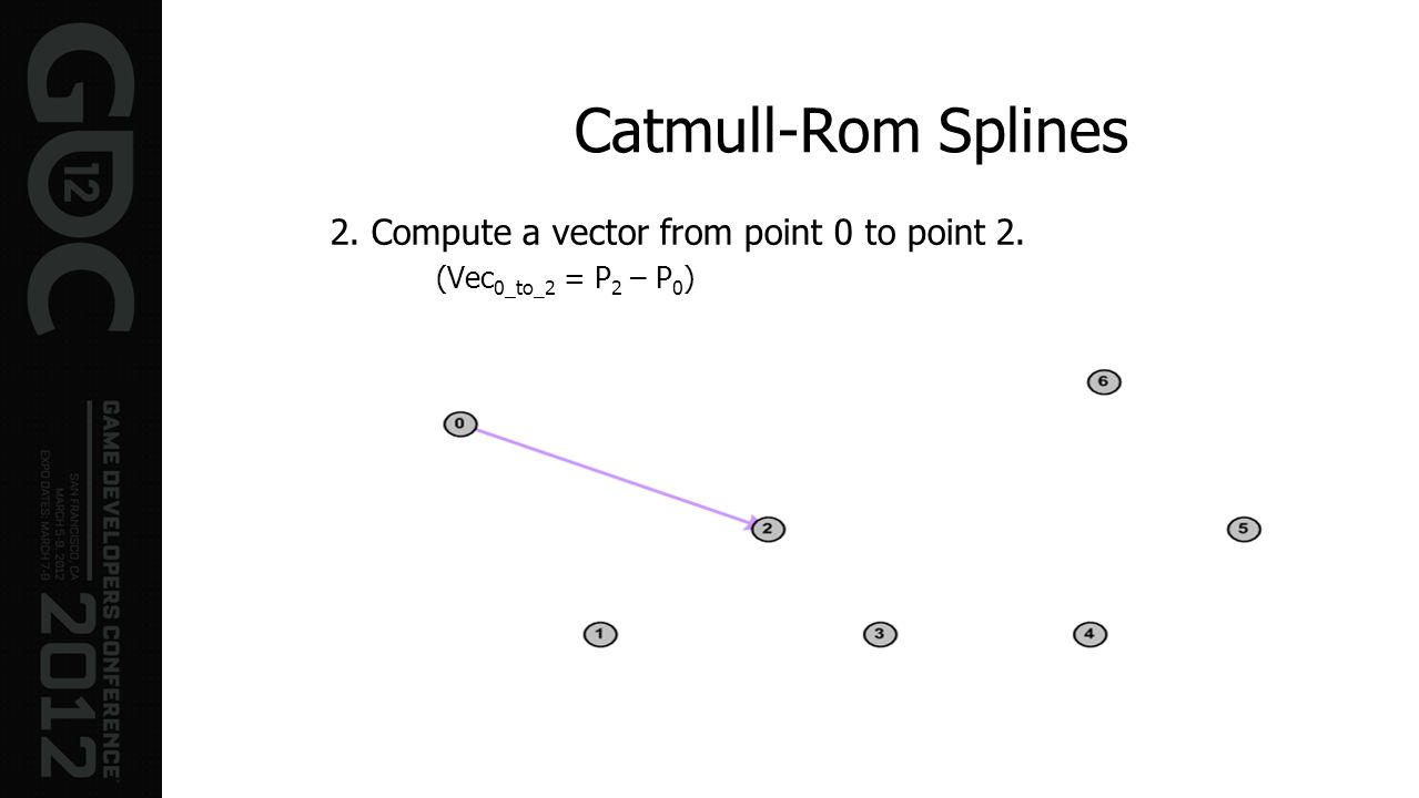 Catmull-Rom Splines 2. Compute a vector from point 0 to point 2.