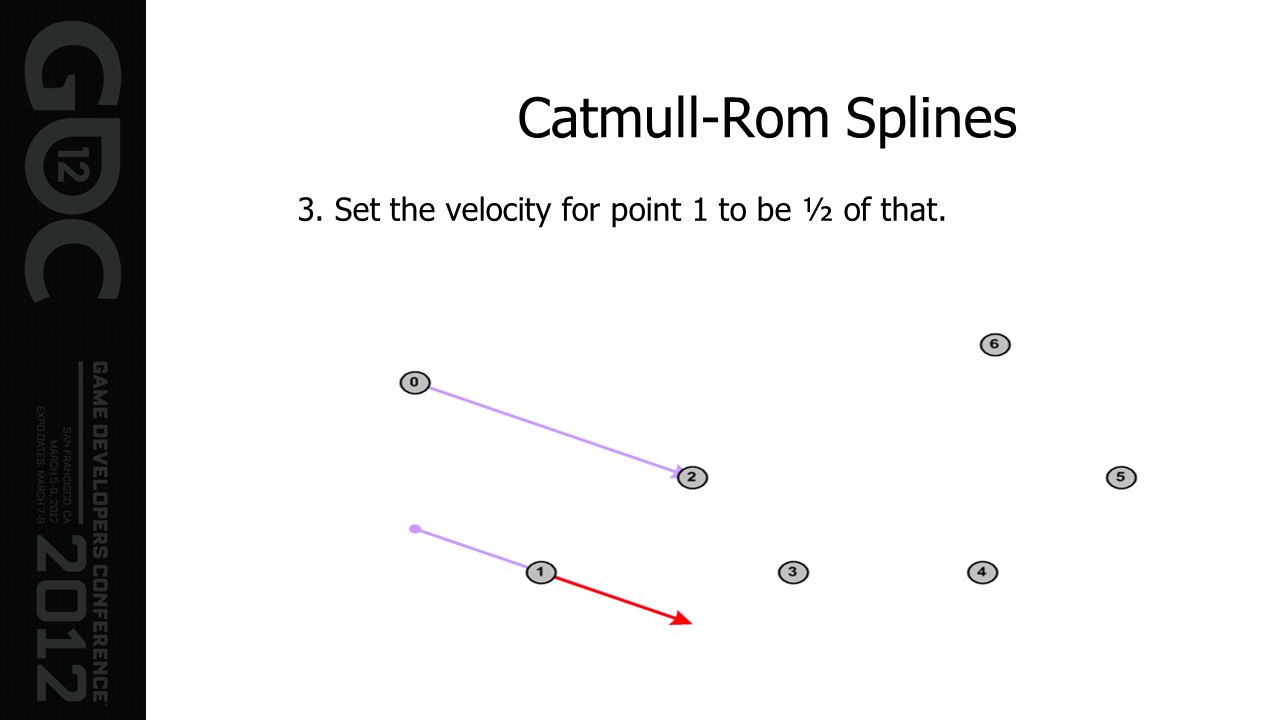 Catmull-Rom Splines 3. Set the velocity for point 1 to be ½ of that.