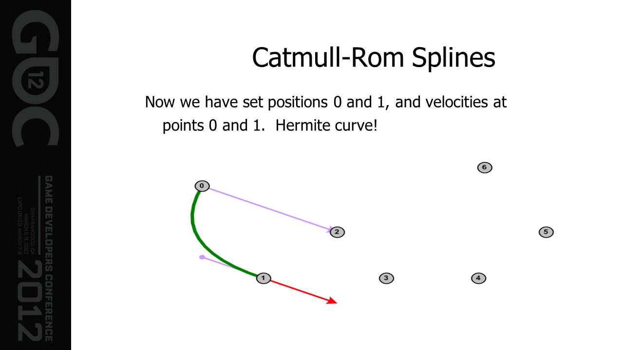 Catmull-Rom Splines Now we have set positions 0 and 1, and velocities at.