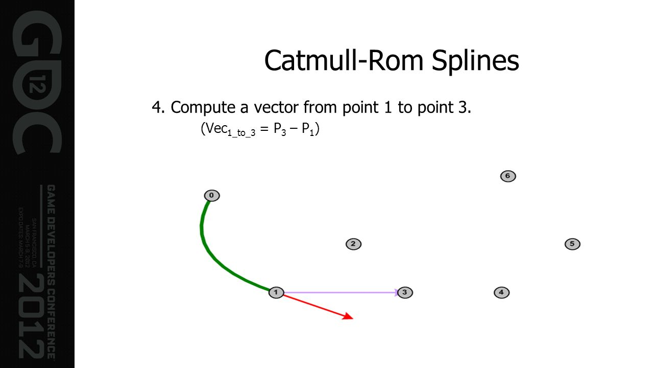 Catmull-Rom Splines 4. Compute a vector from point 1 to point 3.