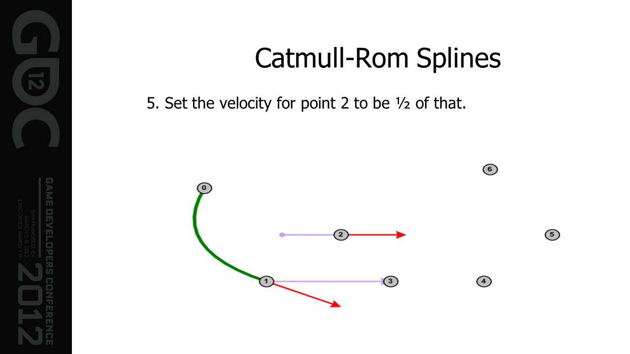 Catmull-Rom Splines 5. Set the velocity for point 2 to be ½ of that.