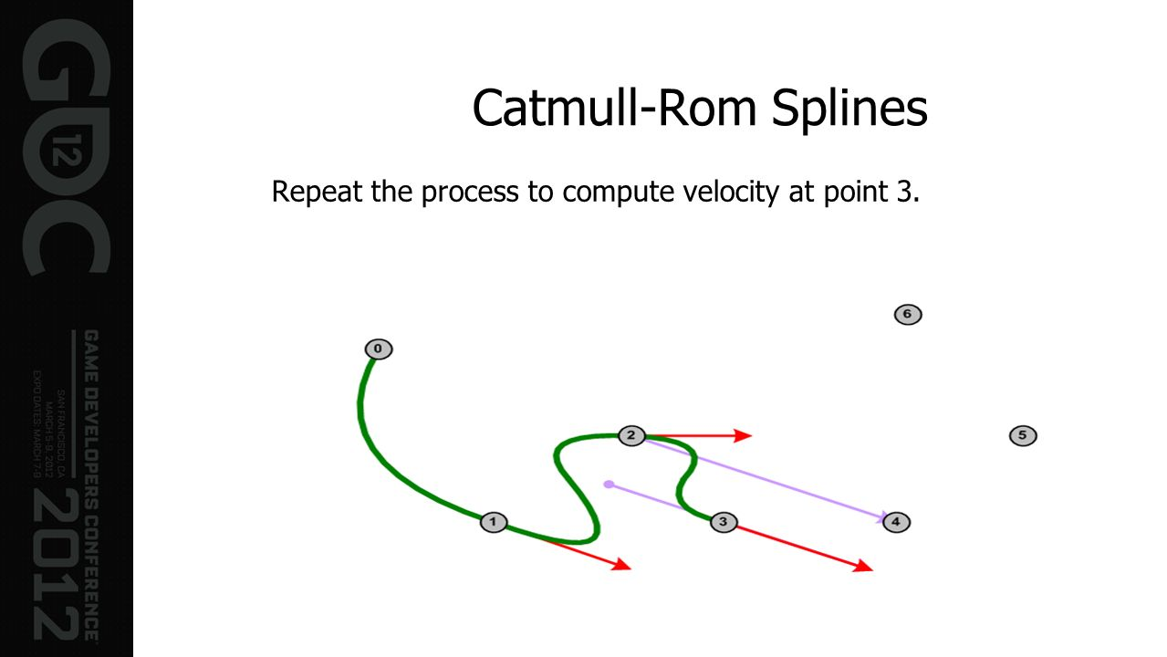 Catmull-Rom Splines Repeat the process to compute velocity at point 3.