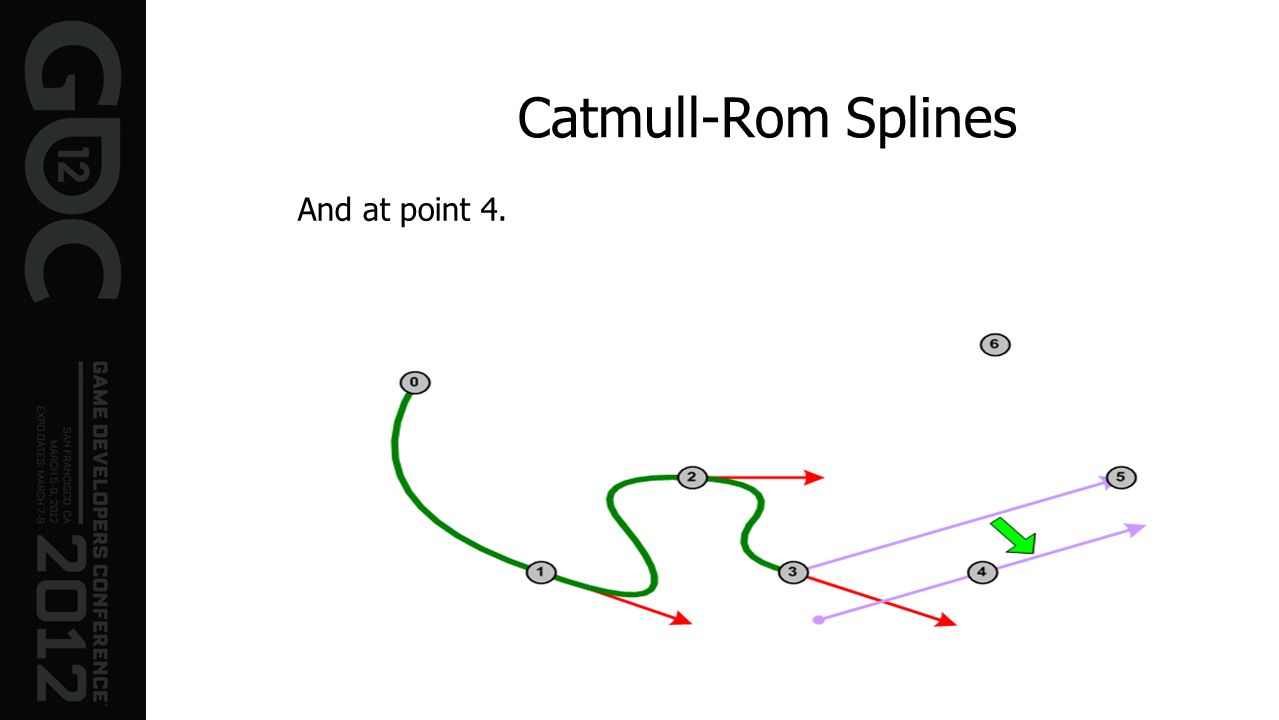 Catmull-Rom Splines And at point 4.