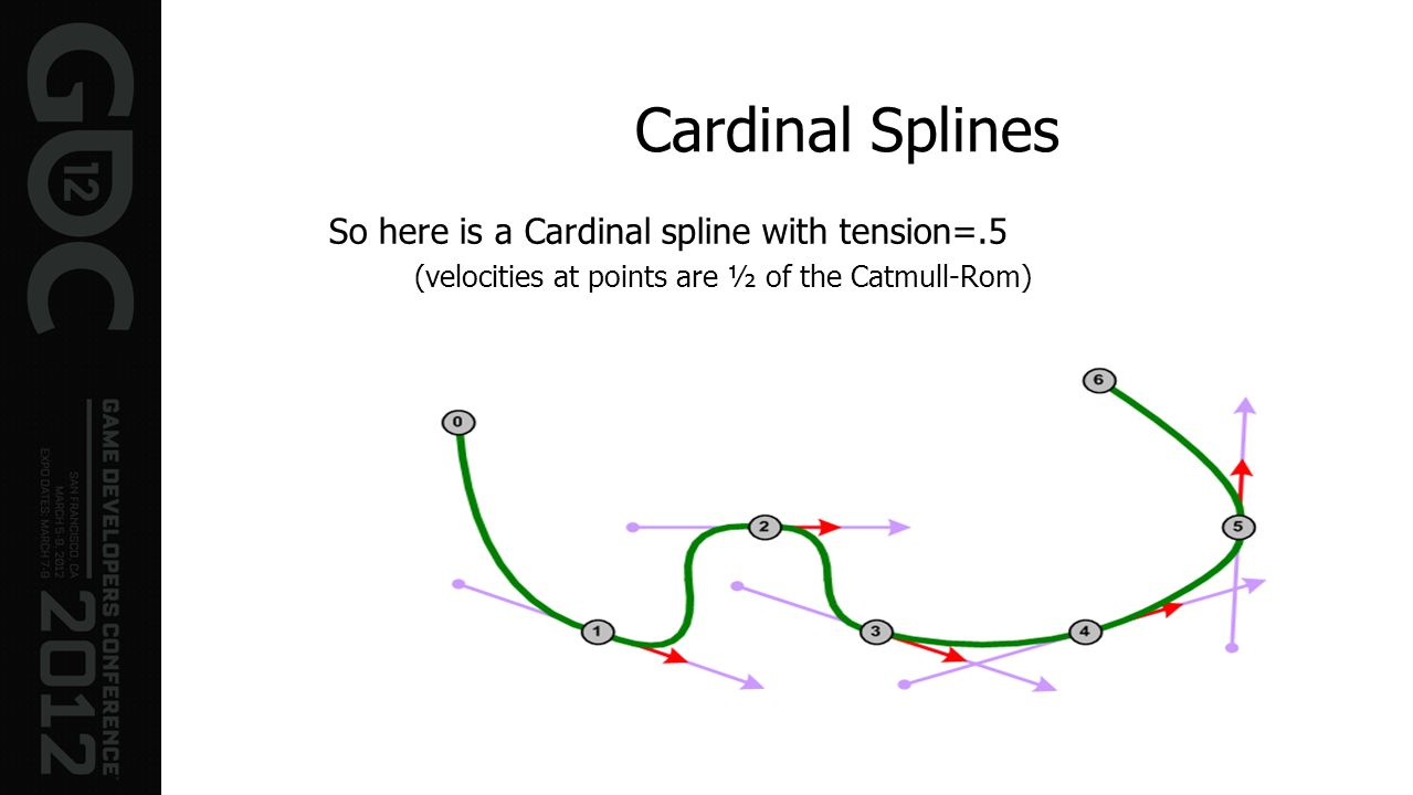 Cardinal Splines So here is a Cardinal spline with tension=.5
