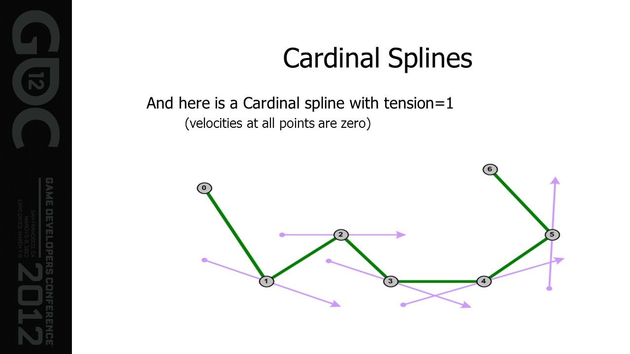 Cardinal Splines And here is a Cardinal spline with tension=1