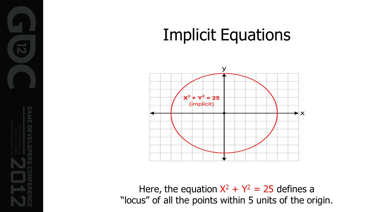 Implicit Equations Here, the equation X2 + Y2 = 25 defines a