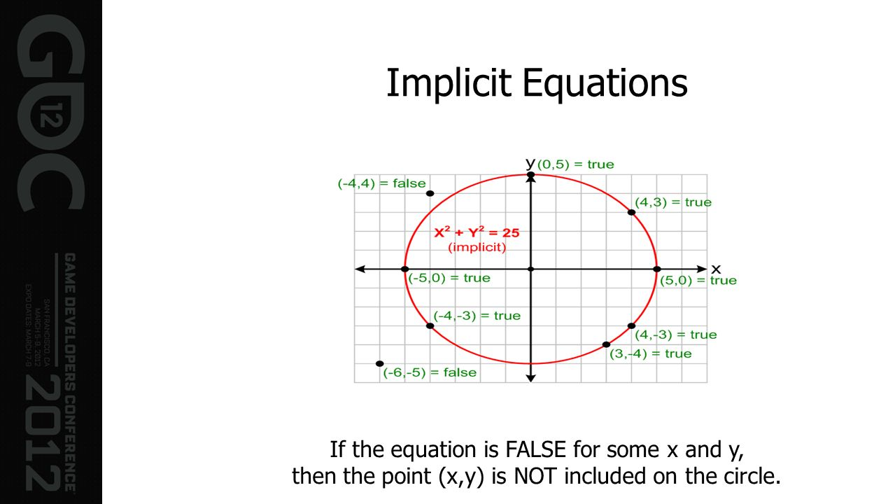 Implicit Equations If the equation is FALSE for some x and y,