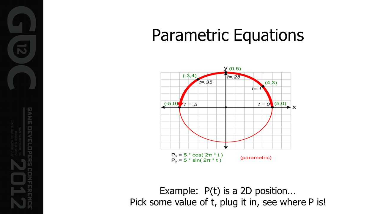 Parametric Equations Example: P(t) is a 2D position...