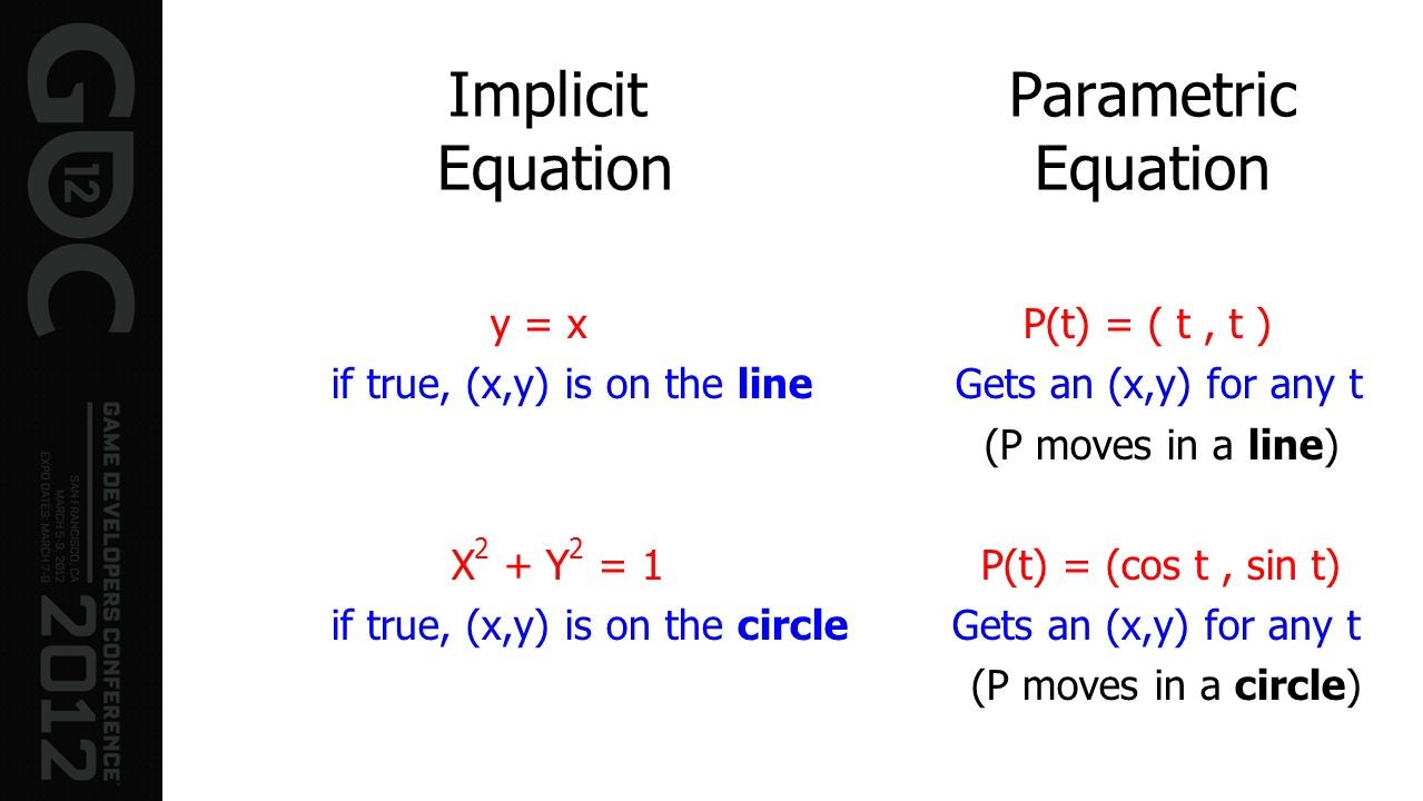 Implicit Parametric Equation Equation