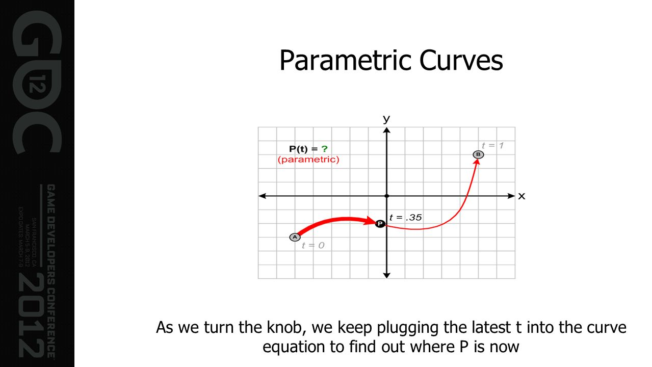 Parametric CurvesAs we turn the knob, we keep plugging the latest t into the curve equation to find out where P is now.