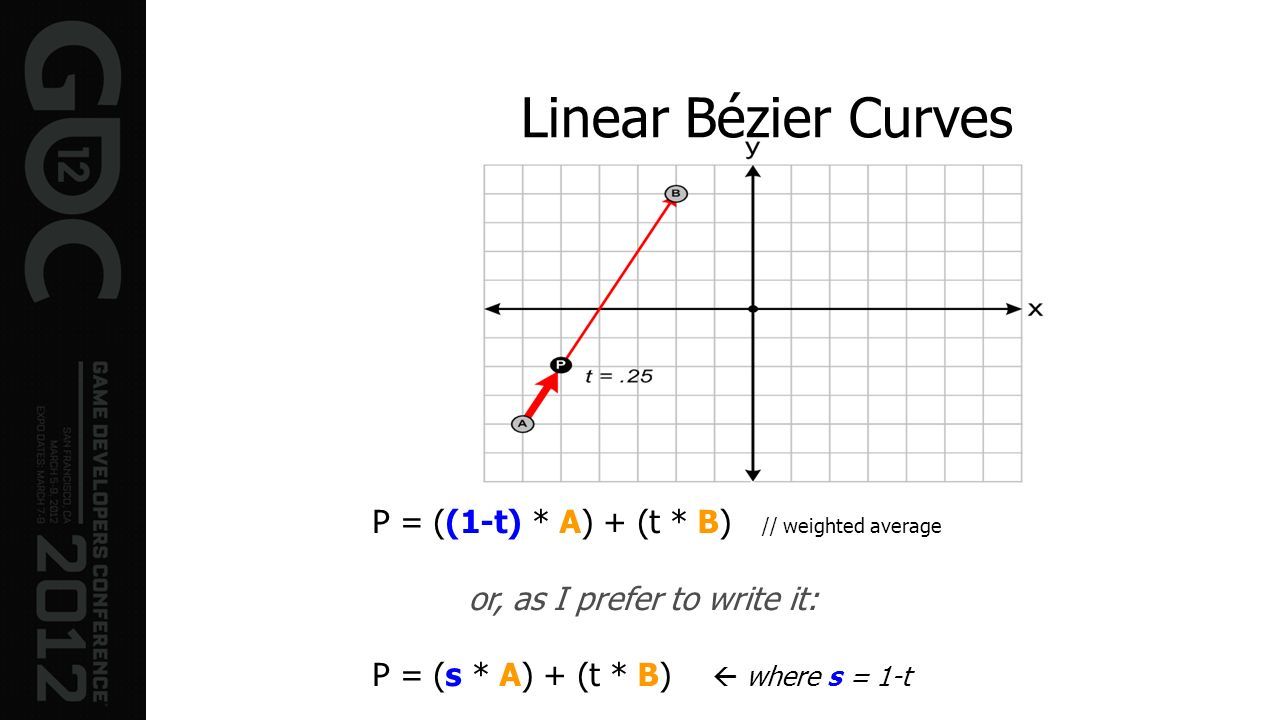 Linear Bézier Curves P = ((1-t) * A) + (t * B) // weighted average